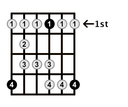 Major-Blues-Scale-Frets-Key-Ab-Pos-1-Shape-5