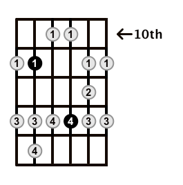 Major-Blues-Scale-Frets-Key-Ab-Pos-10-Shape-4