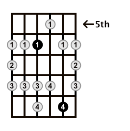 Major-Blues-Scale-Frets-Key-Ab-Pos-5-Shape-2