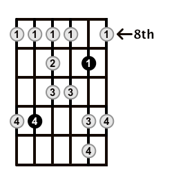 Major-Blues-Scale-Frets-Key-Ab-Pos-8-Shape-3