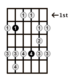 Major-Blues-Scale-Frets-Key-B-Pos-1-Shape-4