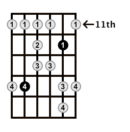 Major-Blues-Scale-Frets-Key-B-Pos-11-Shape-3