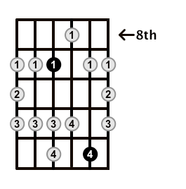 Major-Blues-Scale-Frets-Key-B-Pos-8-Shape-2