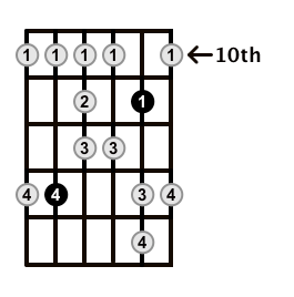 Major-Blues-Scale-Frets-Key-Bb-Pos-10-Shape-3