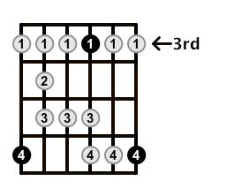Major-Blues-Scale-Frets-Key-Bb-Pos-3-Shape-5
