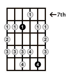 Major-Blues-Scale-Frets-Key-Bb-Pos-7-Shape-2