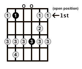 Major-Blues-Scale-Frets-Key-Bb-Pos-Open-Shape-0
