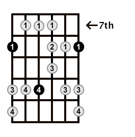 Major-Blues-Scale-Frets-Key-C-Pos-7-Shape-1