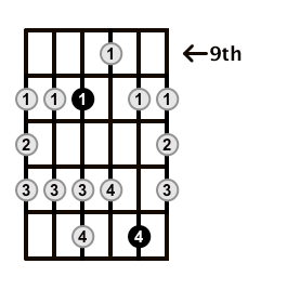 Major-Blues-Scale-Frets-Key-C-Pos-9-Shape-2