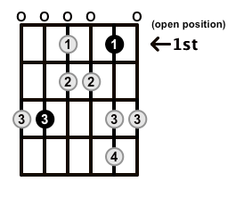 Major-Blues-Scale-Frets-Key-C-Pos-Open-Shape-0