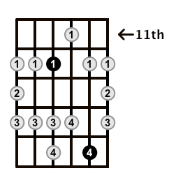 Major-Blues-Scale-Frets-Key-D-Pos-11-Shape-2