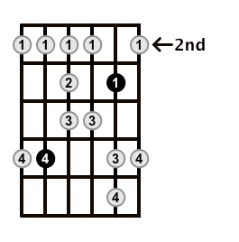 Major-Blues-Scale-Frets-Key-D-Pos-2-Shape-3