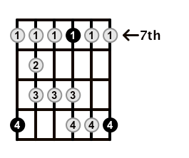 Major-Blues-Scale-Frets-Key-D-Pos-7-Shape-5