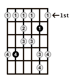 Major-Blues-Scale-Frets-Key-Db-Pos-1-Shape-3