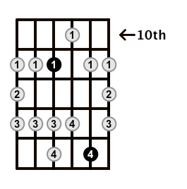 Major-Blues-Scale-Frets-Key-Db-Pos-10-Shape-2