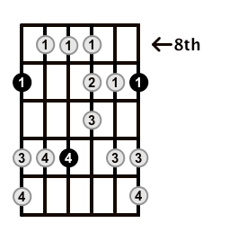 Major-Blues-Scale-Frets-Key-Db-Pos-8-Shape-1