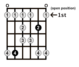 Major-Blues-Scale-Frets-Key-Db-Pos-Open-Shape-0