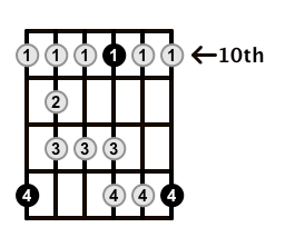 Major-Blues-Scale-Frets-Key-F-Pos-10-Shape-5