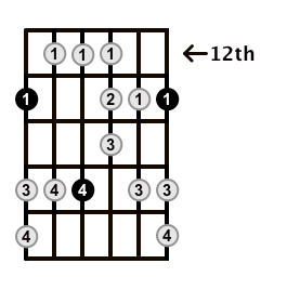 Major-Blues-Scale-Frets-Key-F-Pos-12-Shape-1
