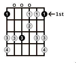 Major-Blues-Scale-Frets-Key-F-Pos-Open-Shape-0