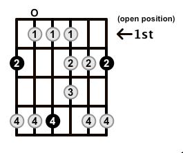 Major-Blues-Scale-Frets-Key-F#-Pos-Open-Shape-0