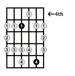 Major-Blues-Scale-Frets-Key-G-Pos-4-Shape-2