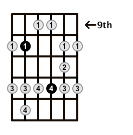 Major-Blues-Scale-Frets-Key-G-Pos-9-Shape-4