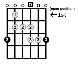 Major-Blues-Scale-Frets-Key-G-Pos-Open-Shape-0