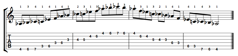 Major-Blues-Scale-Notes-Key-Ab-Pos-3-Shape-1