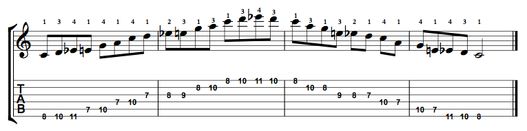 Major-Blues-Scale-Notes-Key-C-Pos-7-Shape-1