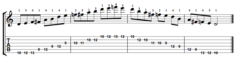 Major-Blues-Scale-Notes-Key-D-Pos-9-Shape-1