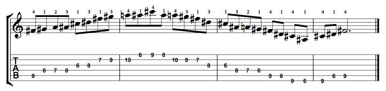 Major-Blues-Scale-Notes-Key-F#-Pos-6-Shape-3