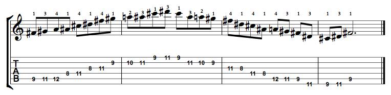 Major-Blues-Scale-Notes-Key-F#-Pos-8-Shape-4