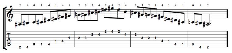 Major-Blues-Scale-Notes-Key-F#-Pos-Open-Shape-0