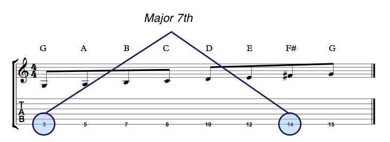 Major 7th Scale G String