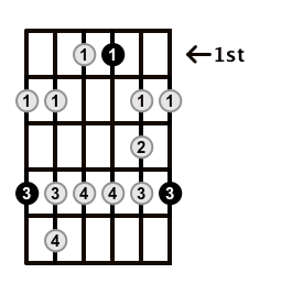 Minor-Blues-Scale-Frets-Key-Ab-Pos-1-Shape-5