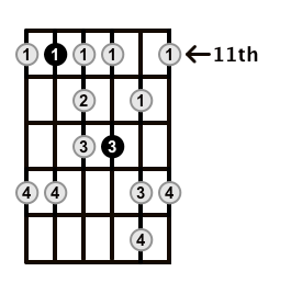 Minor-Blues-Scale-Frets-Key-Ab-Pos-11-Shape-4