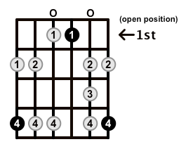Minor-Blues-Scale-Frets-Key-Ab-Pos-Open-Shape-0