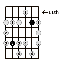 Minor-Blues-Scale-Frets-Key-B-Pos-11-Shape-3