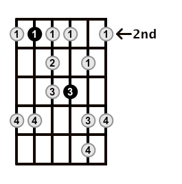 Minor-Blues-Scale-Frets-Key-B-Pos-2-Shape-4