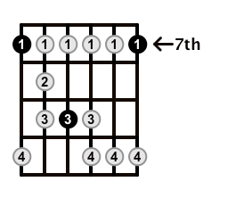 Minor-Blues-Scale-Frets-Key-B-Pos-7-Shape-1