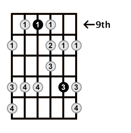 Minor-Blues-Scale-Frets-Key-B-Pos-9-Shape-2