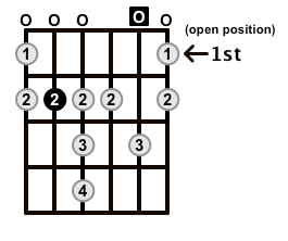 Minor-Blues-Scale-Frets-Key-B-Pos-Open-Shape-0