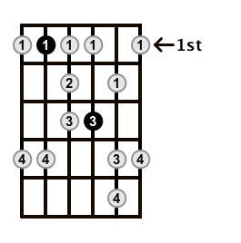 Minor-Blues-Scale-Frets-Key-Bb-Pos-1-Shape-4