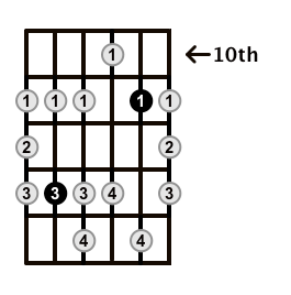 Minor-Blues-Scale-Frets-Key-Bb-Pos-10-Shape-3