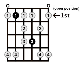 Minor-Blues-Scale-Frets-Key-Bb-Pos-Open-Shape-0