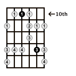 Minor-Blues-Scale-Frets-Key-C-Pos-10-Shape-2