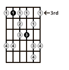 Minor-Blues-Scale-Frets-Key-C-Pos-3-Shape-4