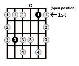Minor-Blues-Scale-Frets-Key-C-Pos-Open-Shape-0