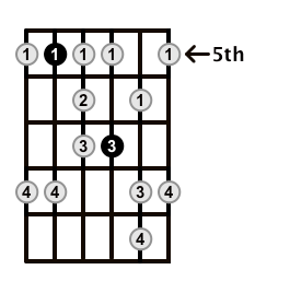 Minor-Blues-Scale-Frets-Key-D-Pos-5-Shape-4